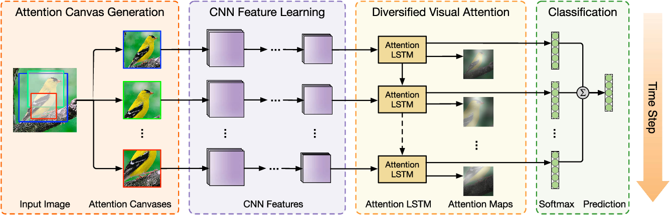 Figure 2 for Diversified Visual Attention Networks for Fine-Grained Object Classification