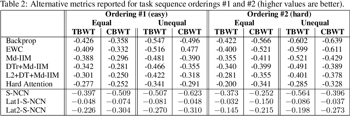 Figure 3 for Lifelong Neural Predictive Coding: Sparsity Yields Less Forgetting when Learning Cumulatively