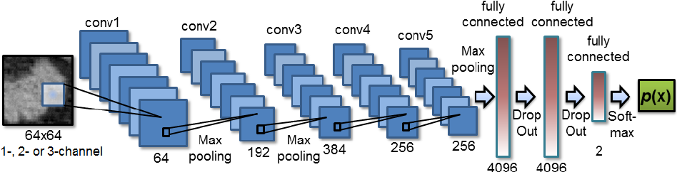 Figure 1 for DeepOrgan: Multi-level Deep Convolutional Networks for Automated Pancreas Segmentation