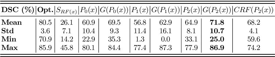 Figure 2 for DeepOrgan: Multi-level Deep Convolutional Networks for Automated Pancreas Segmentation