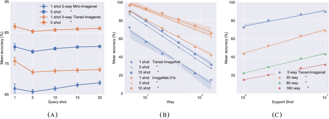 Figure 4 for A Baseline for Few-Shot Image Classification