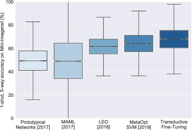 Figure 1 for A Baseline for Few-Shot Image Classification