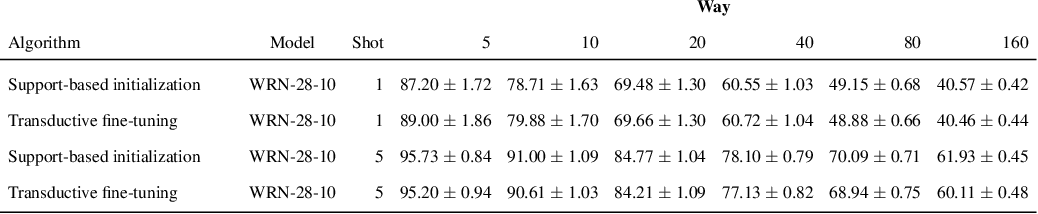 Figure 3 for A Baseline for Few-Shot Image Classification