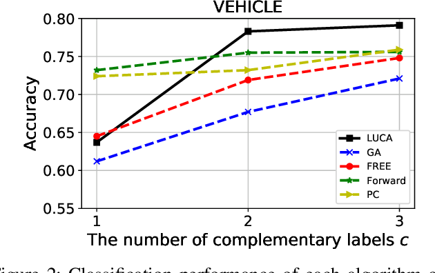 Figure 3 for Learning from Multiple Complementary Labels