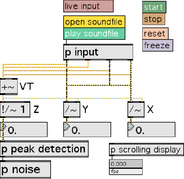 Fig. 5. Max/MSP/Jitter Radio Drum Console
