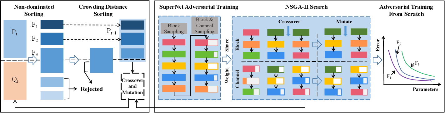 Figure 2 for Tiny Adversarial Mulit-Objective Oneshot Neural Architecture Search