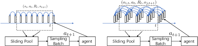 Figure 4 for Speeding up the Metabolism in E-commerce by Reinforcement Mechanism Design