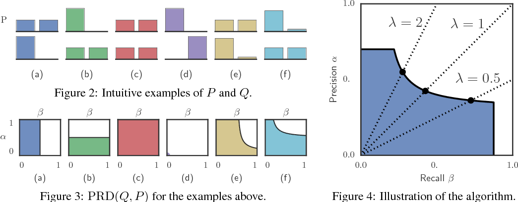 Figure 1 for Assessing Generative Models via Precision and Recall