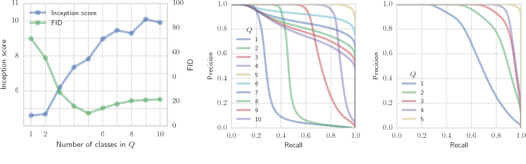 Figure 2 for Assessing Generative Models via Precision and Recall