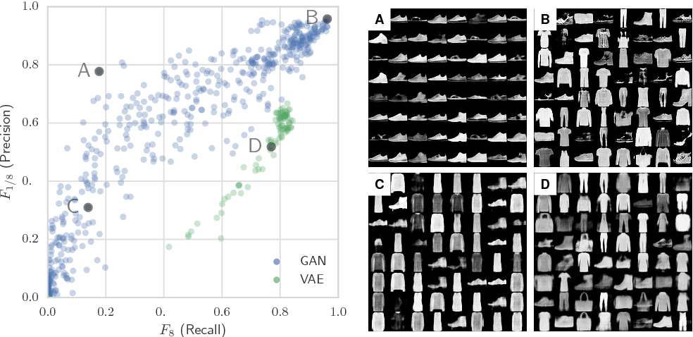 Figure 3 for Assessing Generative Models via Precision and Recall
