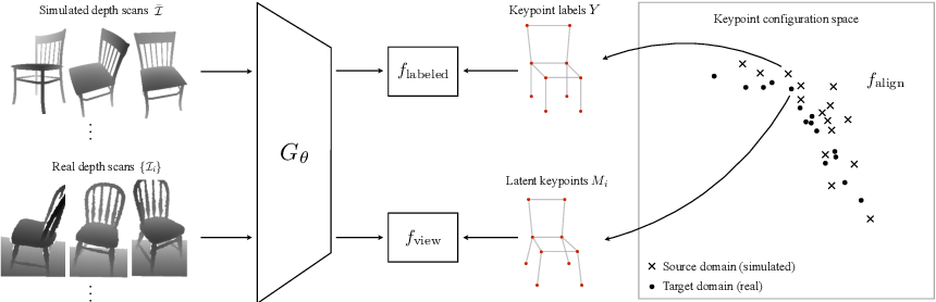 Figure 3 for Unsupervised Domain Adaptation for 3D Keypoint Estimation via View Consistency