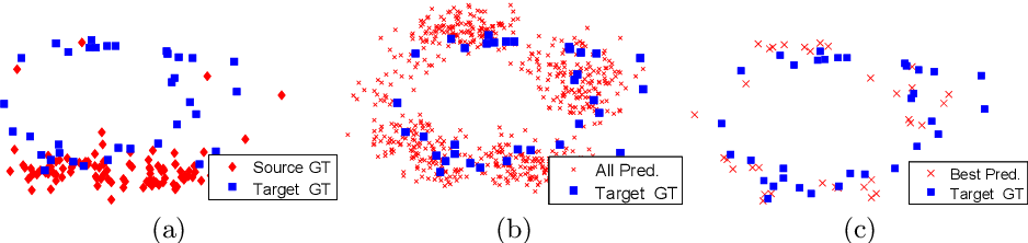 Figure 4 for Unsupervised Domain Adaptation for 3D Keypoint Estimation via View Consistency