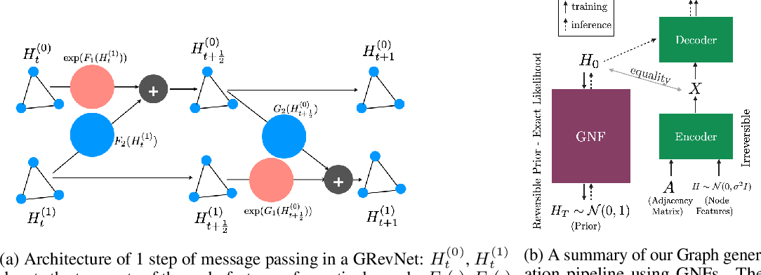Figure 1 for Graph Normalizing Flows