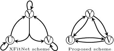 Figure 3 for Automatic Inference of Cross-modal Connection Topologies for X-CNNs