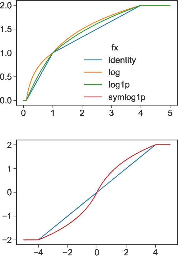 Figure 2 for Distilling Interpretable Models into Human-Readable Code