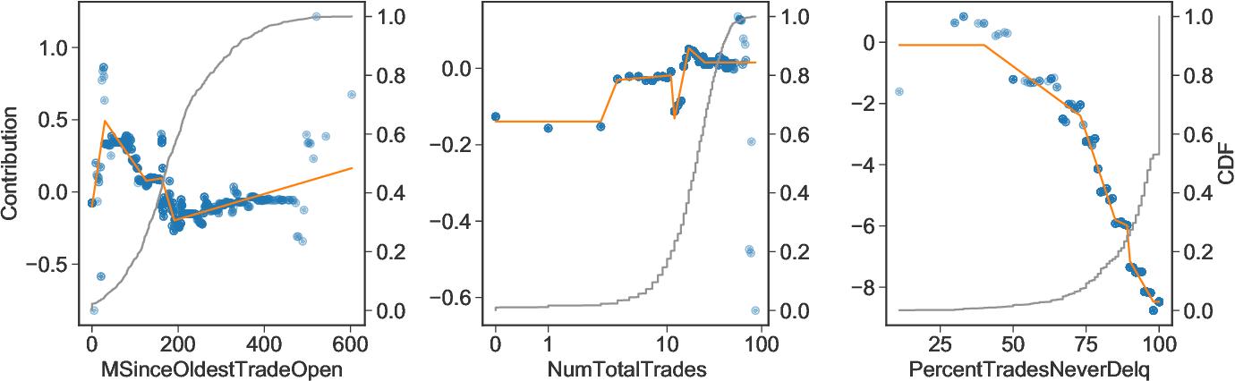 Figure 3 for Distilling Interpretable Models into Human-Readable Code