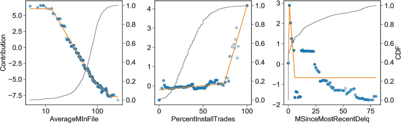 Figure 4 for Distilling Interpretable Models into Human-Readable Code