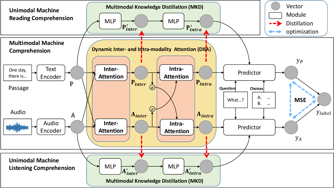 Figure 3 for Audio-Oriented Multimodal Machine Comprehension: Task, Dataset and Model