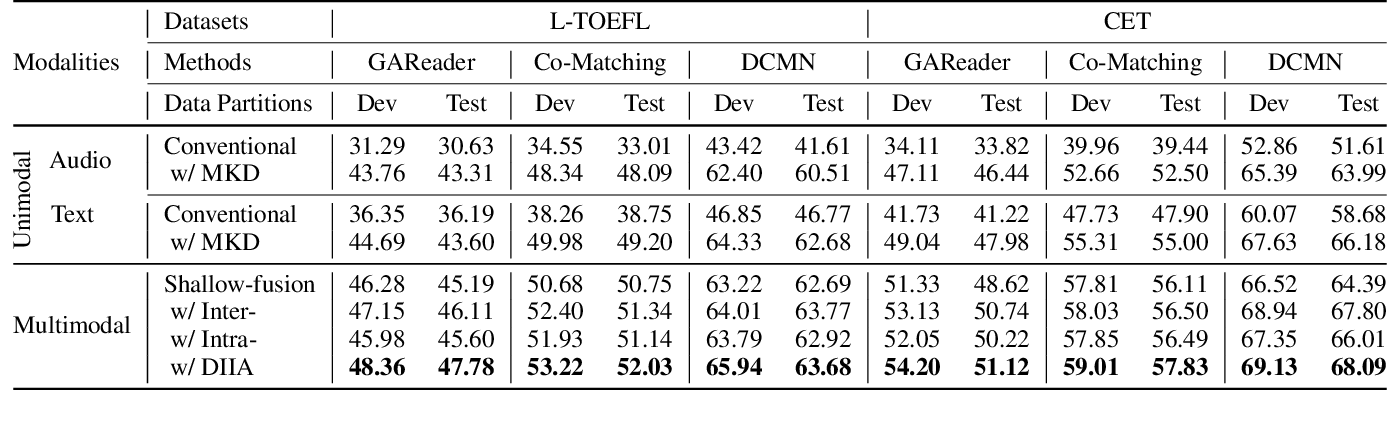 Figure 2 for Audio-Oriented Multimodal Machine Comprehension: Task, Dataset and Model