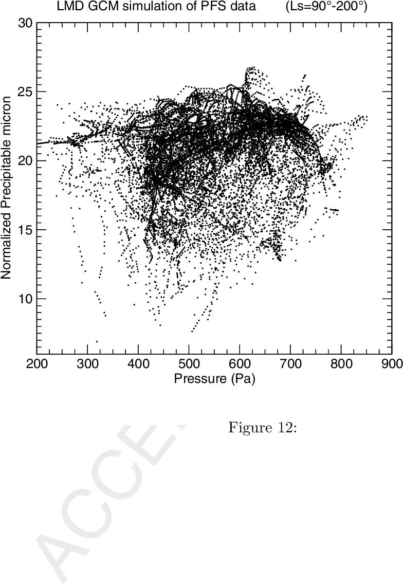Martian water vapor: Mars Express PFS/LW observations