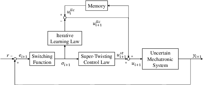 Figure 1 for Generalized Iterative Super-Twisting Sliding Mode Control: A Case Study on Flexure-Joint Dual-Drive H-Gantry Stage