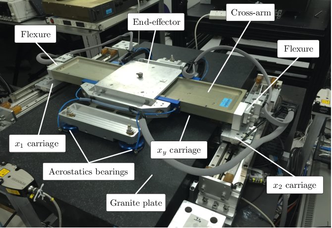 Figure 2 for Generalized Iterative Super-Twisting Sliding Mode Control: A Case Study on Flexure-Joint Dual-Drive H-Gantry Stage
