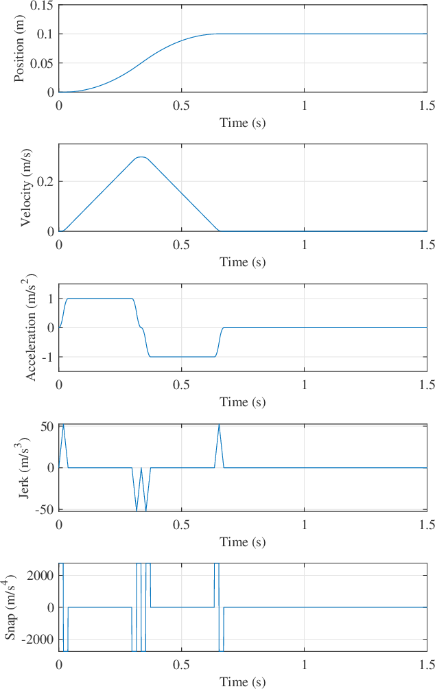 Figure 3 for Generalized Iterative Super-Twisting Sliding Mode Control: A Case Study on Flexure-Joint Dual-Drive H-Gantry Stage
