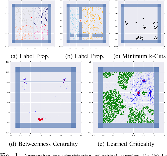 Figure 1 for Learned Critical Probabilistic Roadmaps for Robotic Motion Planning
