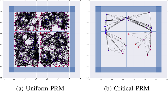 Figure 2 for Learned Critical Probabilistic Roadmaps for Robotic Motion Planning