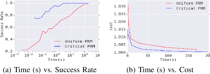 Figure 3 for Learned Critical Probabilistic Roadmaps for Robotic Motion Planning