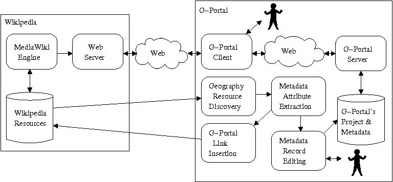 Fig. 1. System Modules for the Integration of Wikipedia and G-Portal