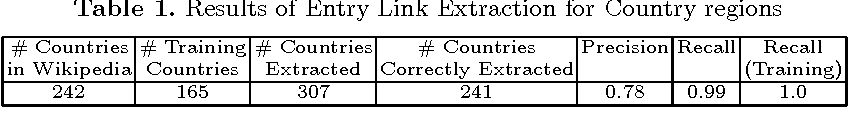 Table 1. Results of Entry Link Extraction for Country regions