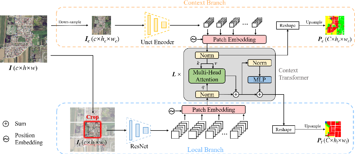 Figure 1 for Looking Outside the Window: Wide-Context Transformer for the Semantic Segmentation of High-Resolution Remote Sensing Images