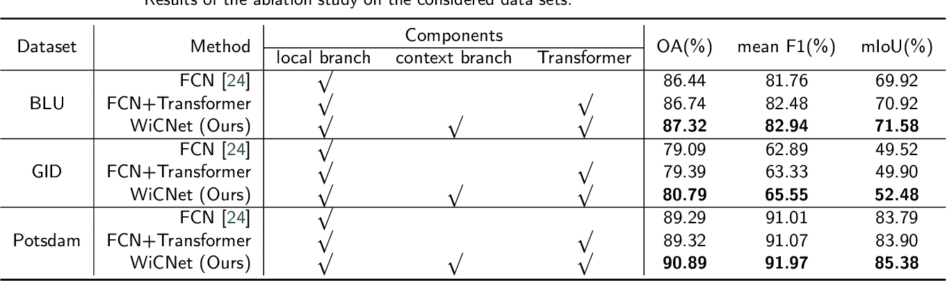 Figure 4 for Looking Outside the Window: Wide-Context Transformer for the Semantic Segmentation of High-Resolution Remote Sensing Images