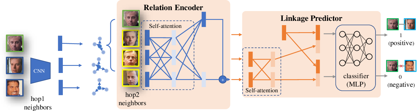Figure 3 for Learning to Cluster Faces via Transformer