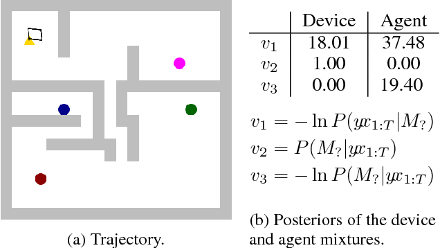 Figure 2 for Agents and Devices: A Relative Definition of Agency