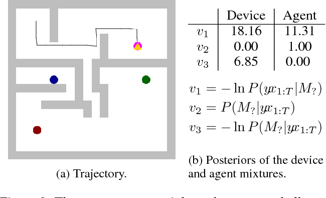 Figure 3 for Agents and Devices: A Relative Definition of Agency