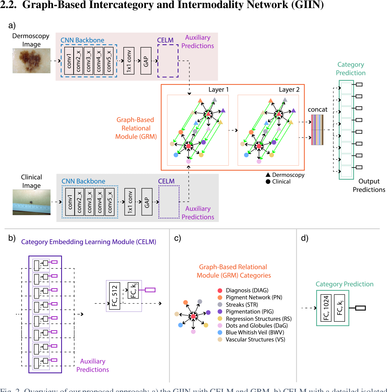 Figure 3 for Graph-Based Intercategory and Intermodality Network for Multilabel Classification and Melanoma Diagnosis of Skin Lesions in Dermoscopy and Clinical Images