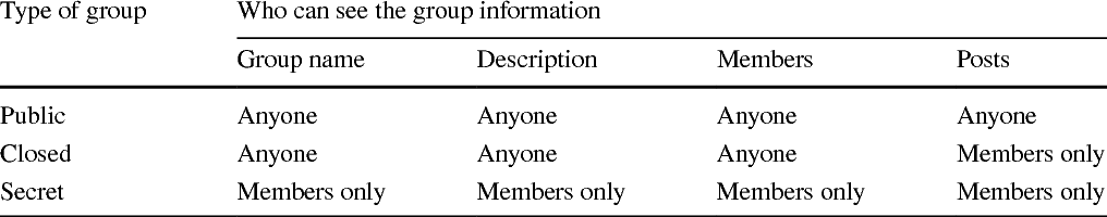 Table 1 Visibility of Facebook groups by privacy status Type of group Who can see the group information