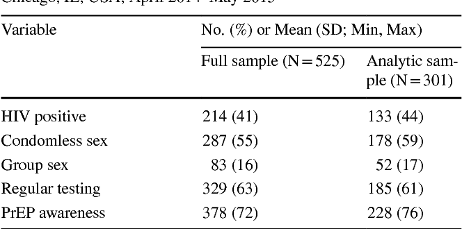 Table 2 Descriptive statistics of young Black men who have sex with men (YBMSM) who participated in Wave 2 of the uConnect Study: Chicago, IL, USA; April 2014–May 2015