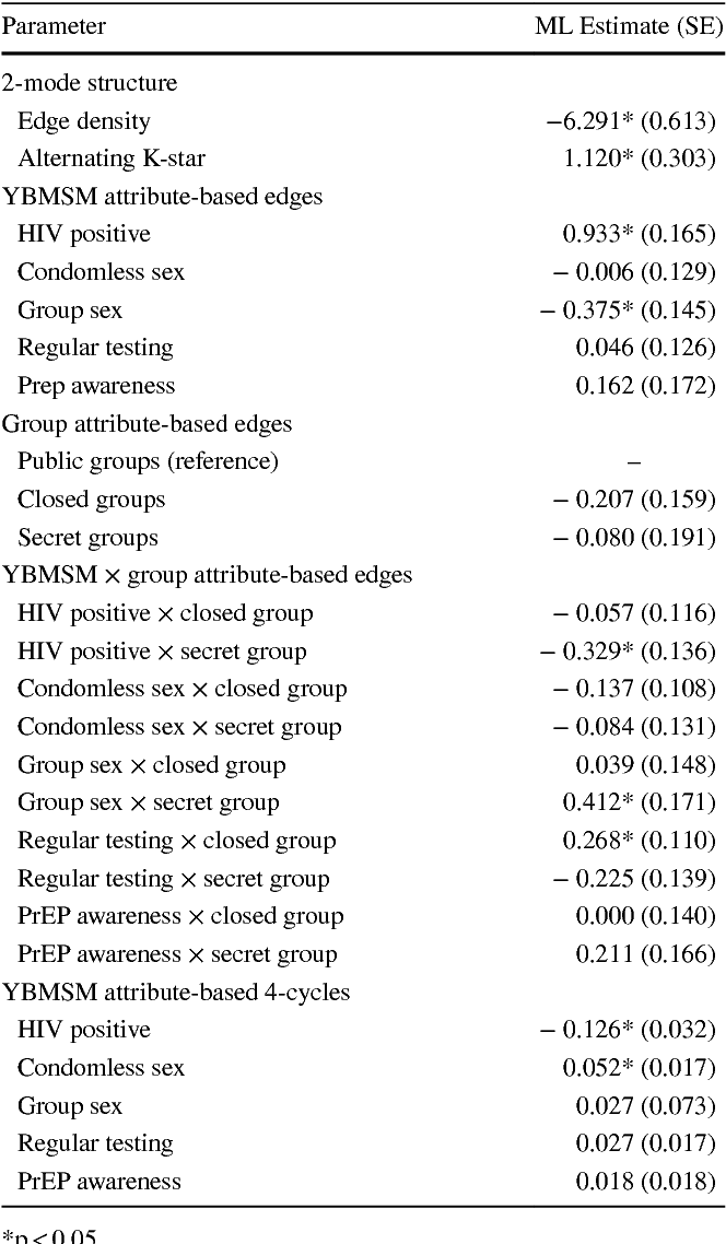 Table 3 Exponential random graph model of the 2-mode Facebook group affiliation network with HIV-related behaviors and group privacy modeled as covariates: Chicago, IL, USA; April 2014–May 2015