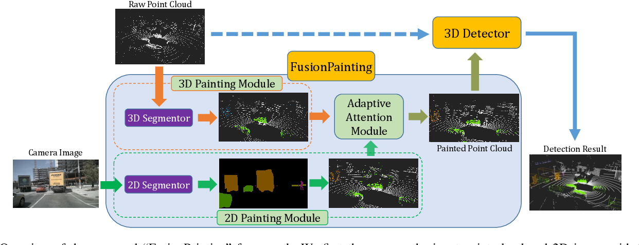 Figure 2 for FusionPainting: Multimodal Fusion with Adaptive Attention for 3D Object Detection