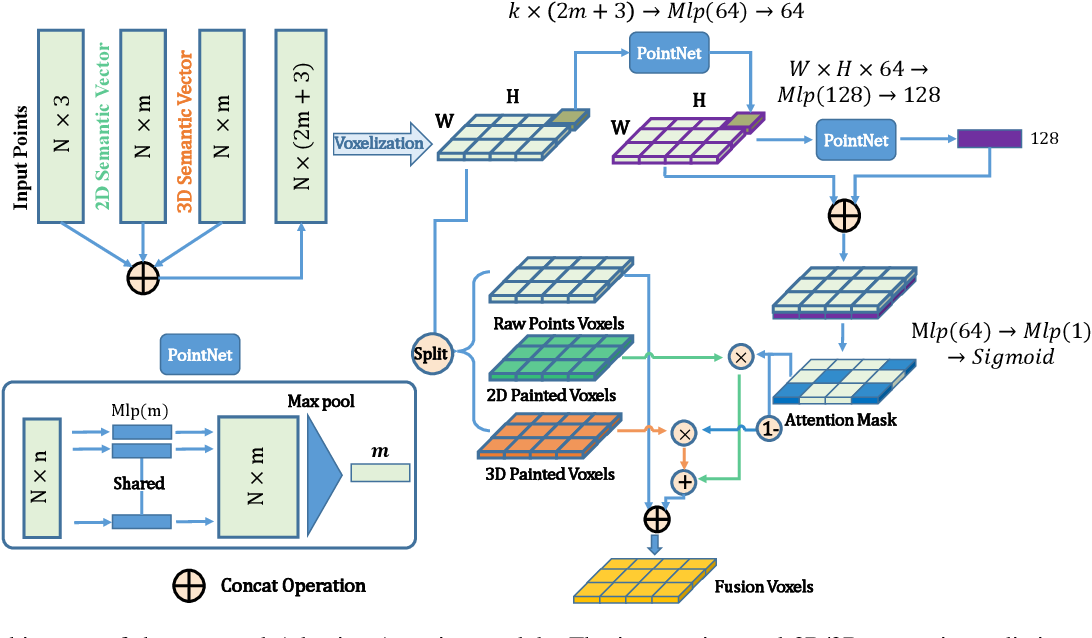 Figure 3 for FusionPainting: Multimodal Fusion with Adaptive Attention for 3D Object Detection