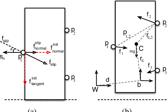 Figure 3 for In-Hand Object-Dynamics Inference using Tactile Fingertips