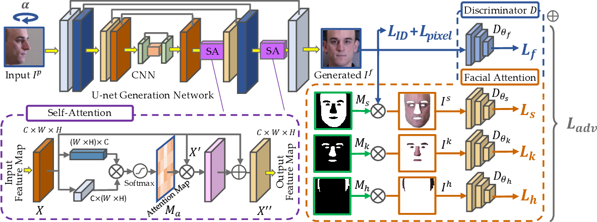 Figure 2 for Dual-Attention GAN for Large-Pose Face Frontalization