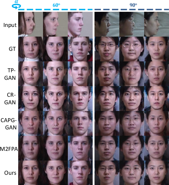 Figure 3 for Dual-Attention GAN for Large-Pose Face Frontalization
