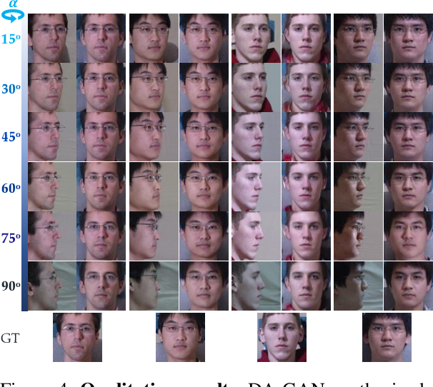 Figure 4 for Dual-Attention GAN for Large-Pose Face Frontalization