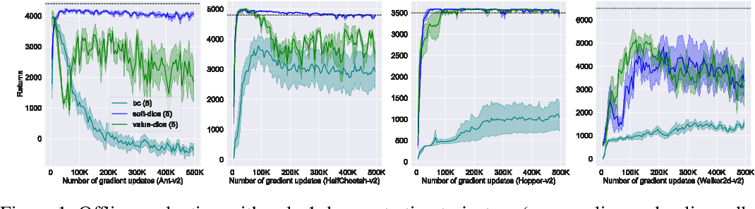 Figure 1 for SoftDICE for Imitation Learning: Rethinking Off-policy Distribution Matching