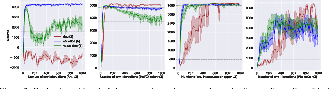 Figure 2 for SoftDICE for Imitation Learning: Rethinking Off-policy Distribution Matching