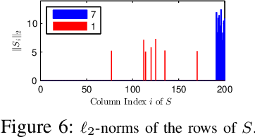 Figure 4 for A Fast Factorization-based Approach to Robust PCA